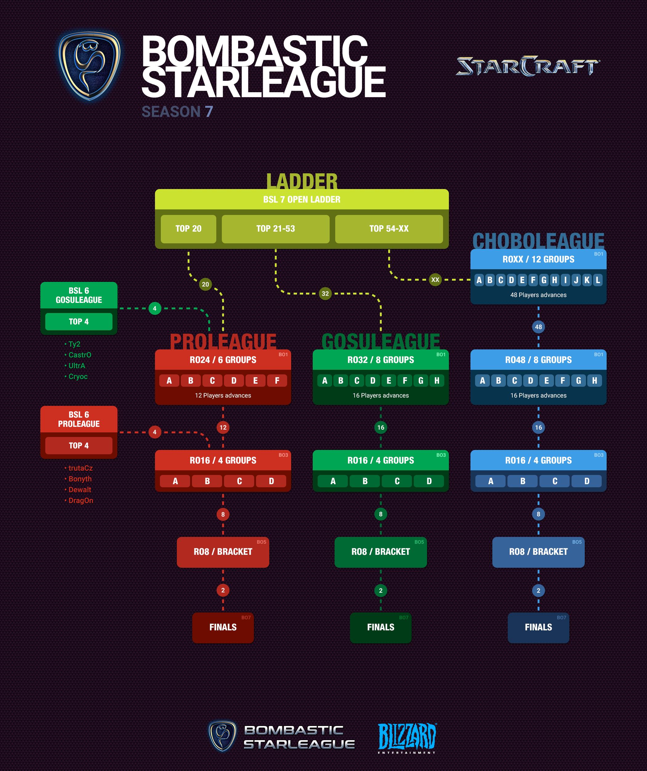 Bombastic StarLeague 7 - Bombastic StarLeague
